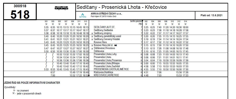 Integrace Sedlčanska do Pražské integrované dopravy (PID)