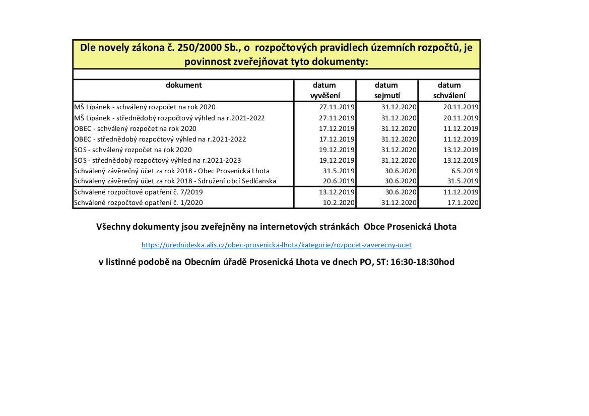 Dokumenty ke zveřejnění dle zákona č. 250/2000 Sb., zákona o obcích