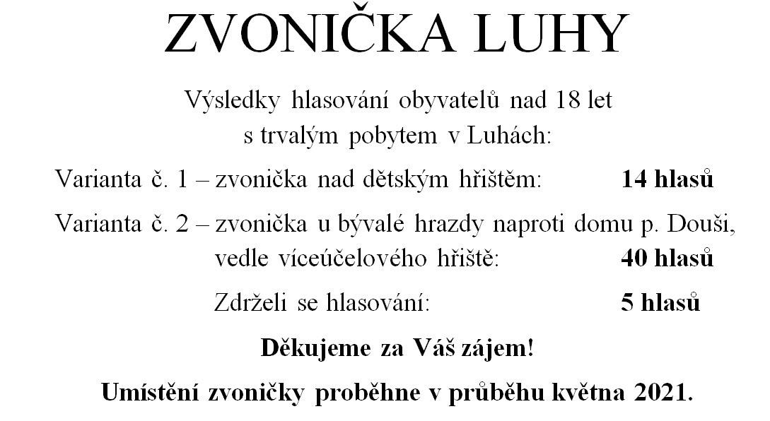 Výsledky hlasování o umístění zvoničky v Luhách